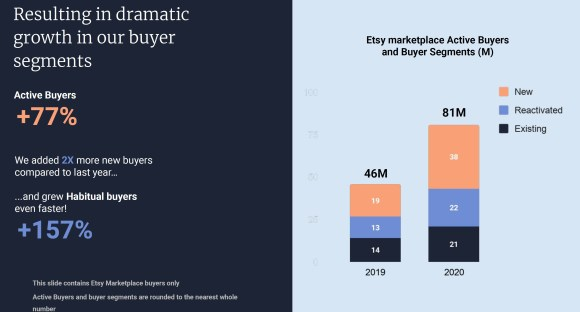 Etsy commits to bringing buyers back to the platform in the Etsy 2020 Q4 Report