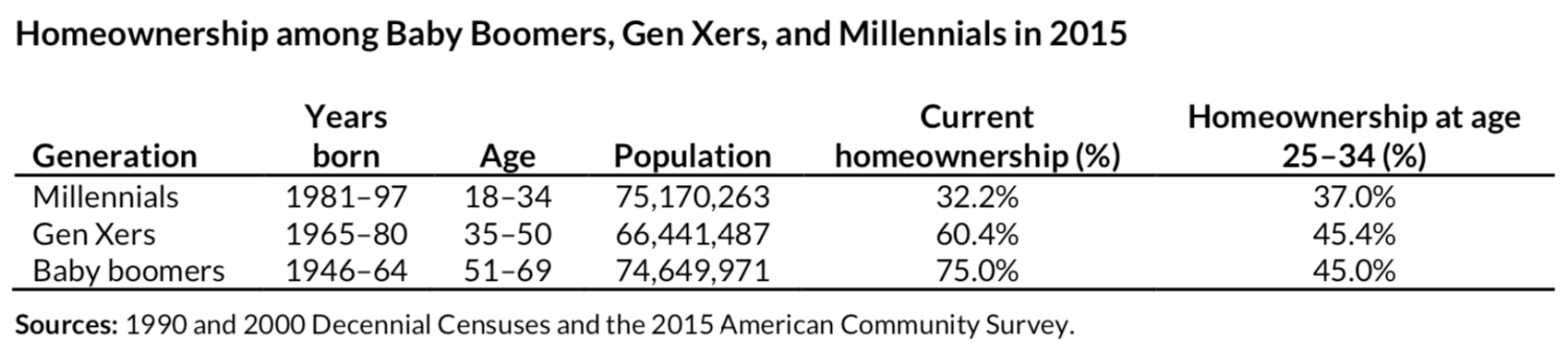 Homeownership among Baby Boomers, Gen Xers, and Millennials in 2015, from Urban Institute's Millennial Homeownership report