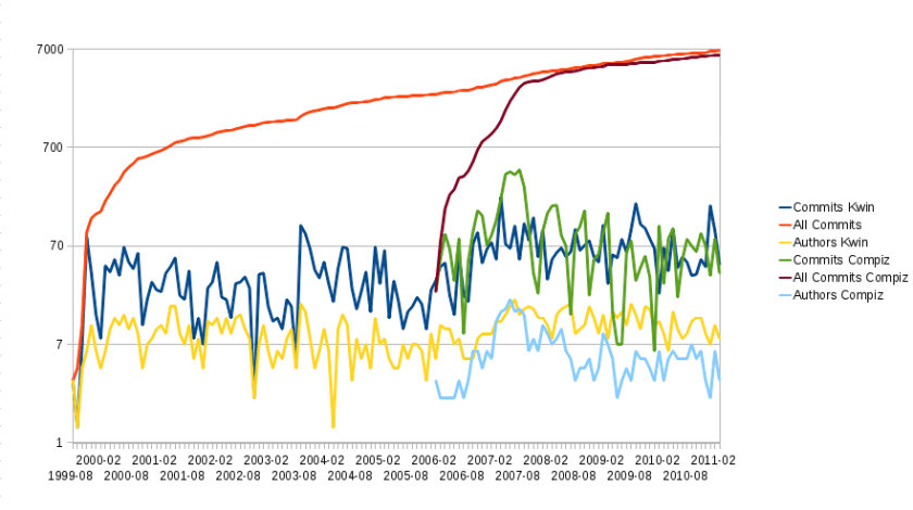 Commits and Developers in KWin and Compiz per Month