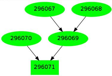 Bug Dependency Graph
