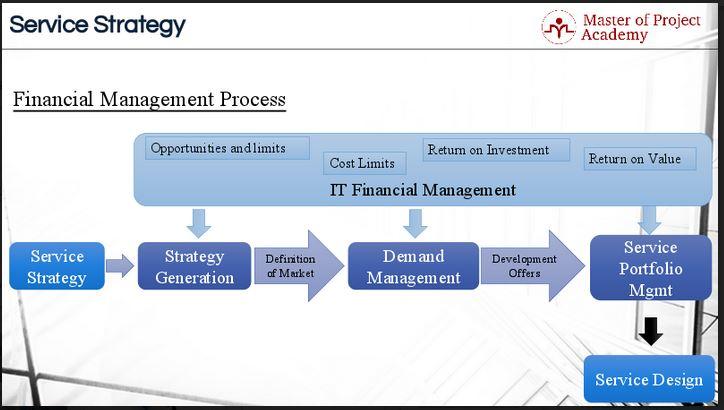 ITIL financial management