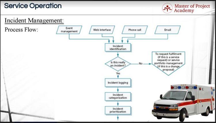 incincident management process