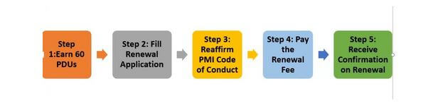 PMP certification renewal steps