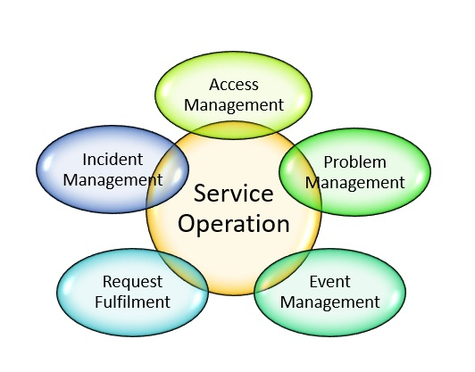Security Policy And Procedure
