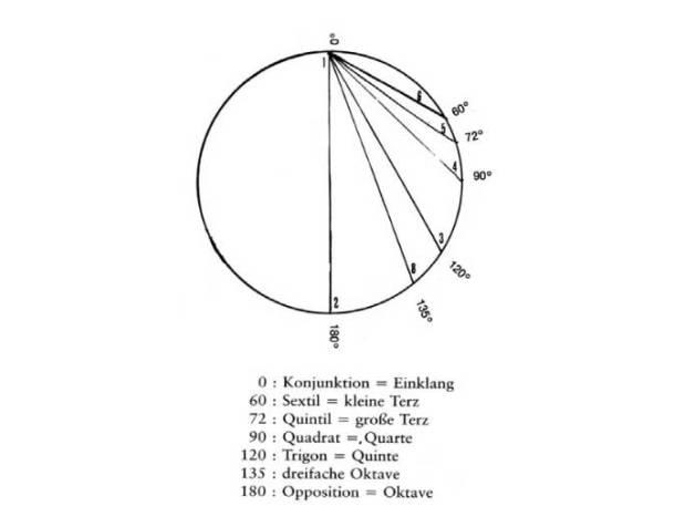 Zdroj: Kosmische Harmonien, Die Symbolik in der Musik