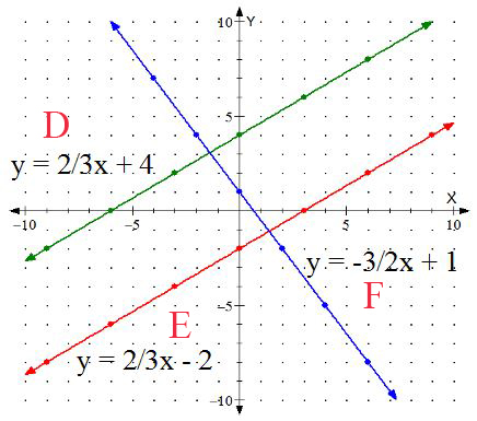 introduction to graphing equations | math teacher's resource blog