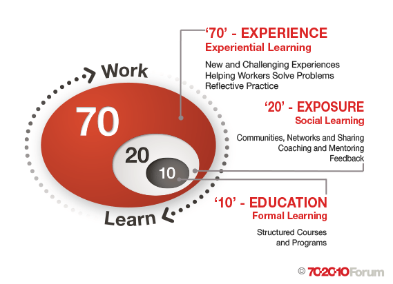 The 70:20:10 model and e-learning