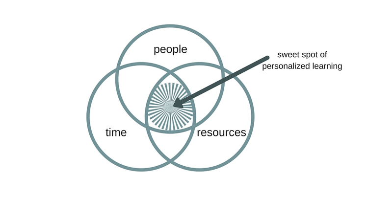 Sweet spot of personalized learning