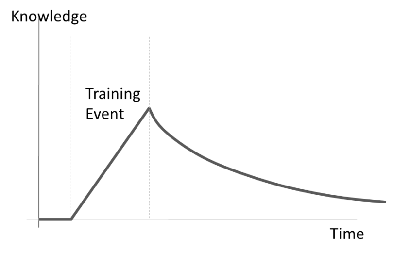 Training event over time