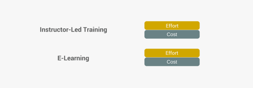 Instructor-led training or e-learning
