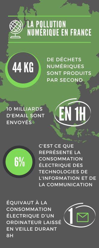 Infographie pollution digitale