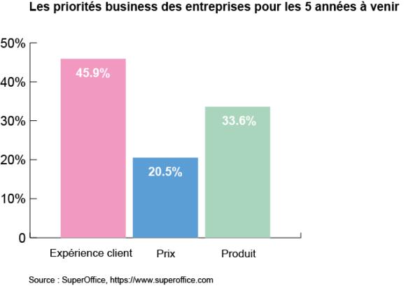 graphique priorités business des entreprises