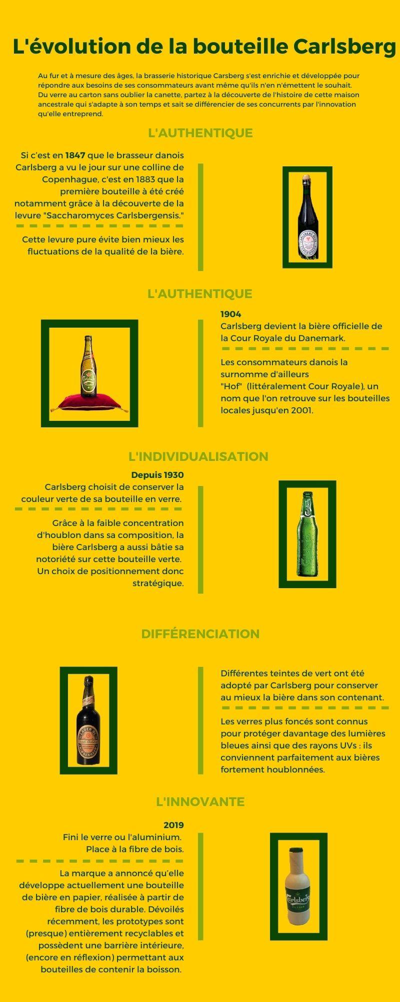 Carlsberg bottle evolution