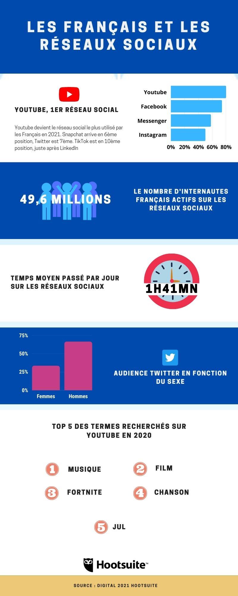 Infographie sur les usages digitaux des Français sur les réseaux sociaux
