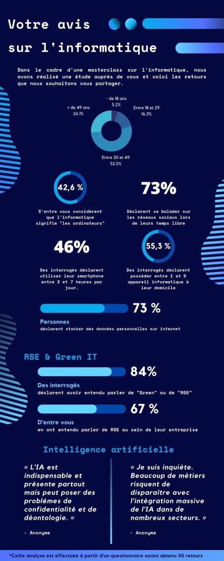 L'infographie de l'informatique