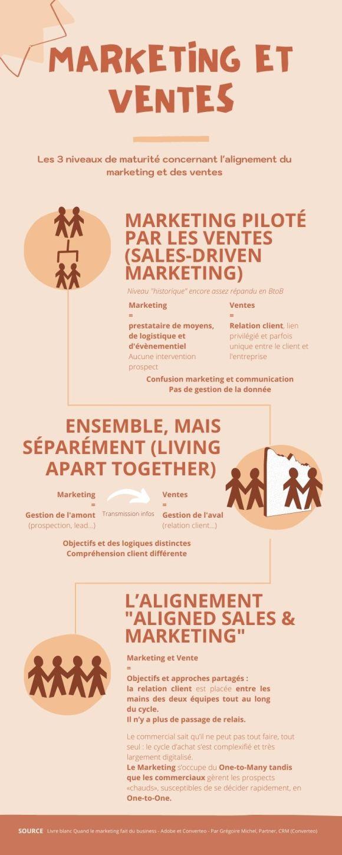 Les 3 niveaux de maturité de l'alignement Marketing et Ventes