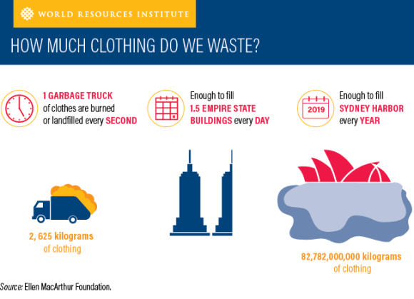 WORL RESSOURCES INSTITUTE how much clothing do we waste ?