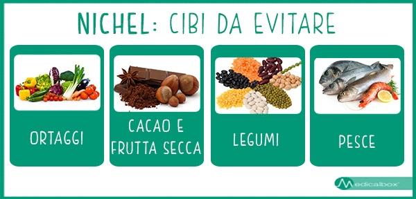 Nichel_cibi