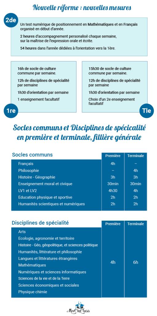 Infographie : les réformes du baccalauréat