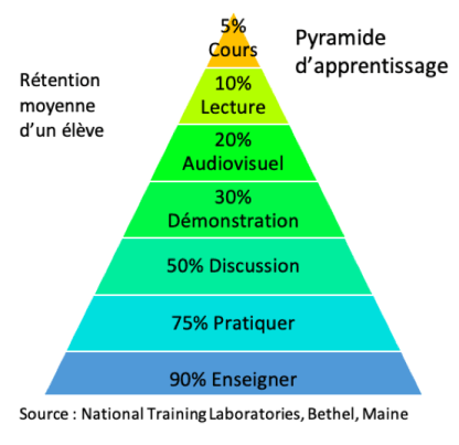 Pyramide d'apprentissage, source national training laboratories, bethel, maine