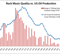 oil music chart