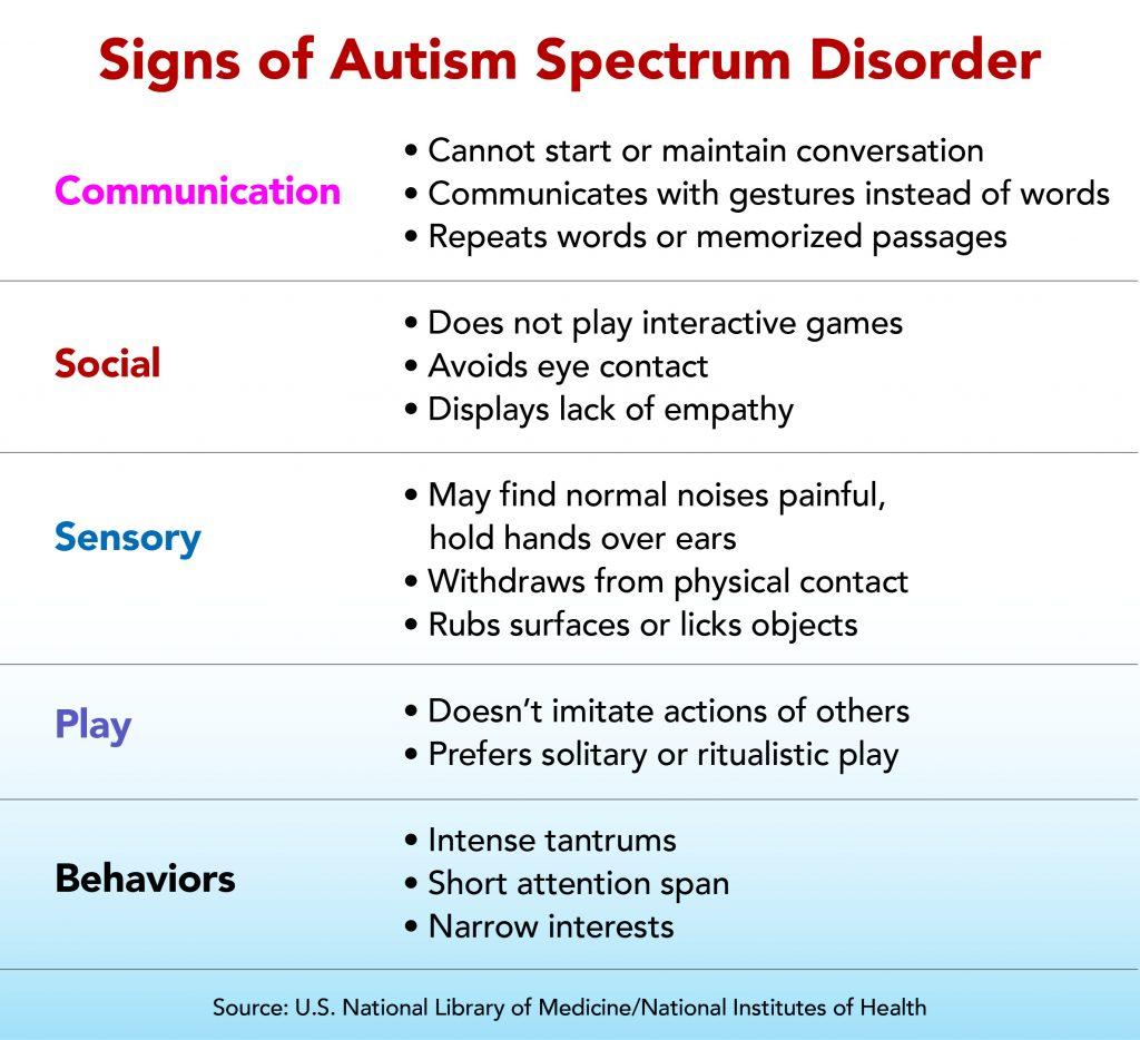 Autism Spectrum Disorder Do You Know The Signs To Look