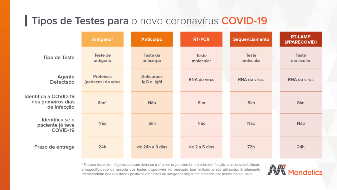 Tipos de Testes para o novo coronavírus COVID-19 antigeno anticorpo sequenciamento RT LAMP