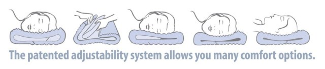 What sets the Complete Sleeprrr™ Original from other memory foam pillows is its patented adjustablility system.