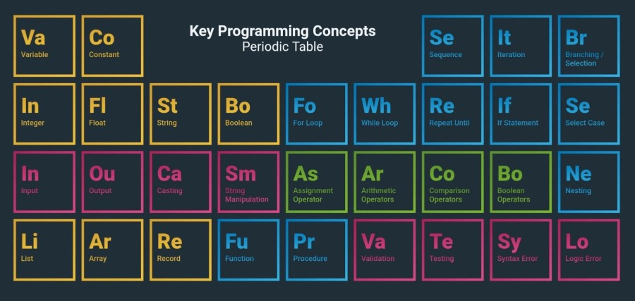 Computer Science Periodic Table
