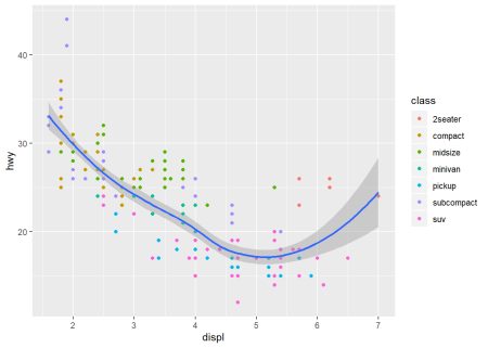 Introduction to Interactive Graphics in R with plotly | R