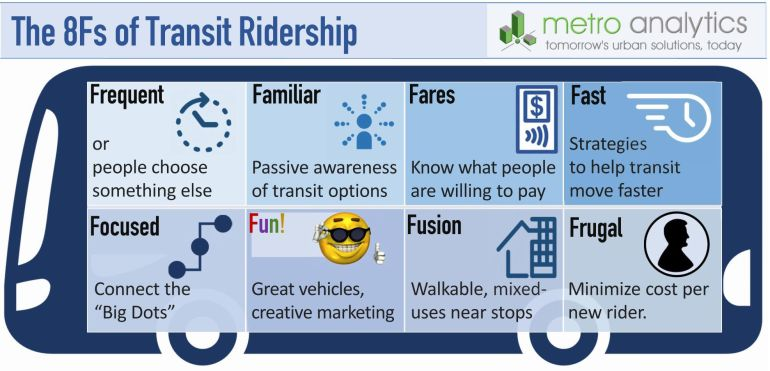 8Fs of Transit Ridership