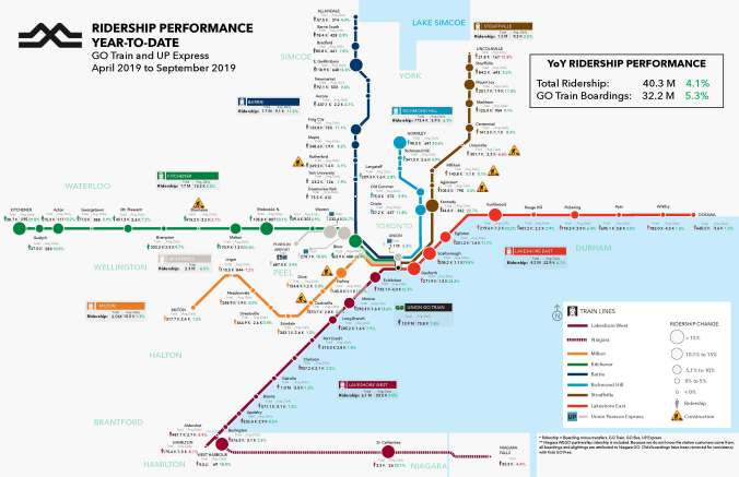 The latest ridership map shows an increase in total ridership, as well as GO train boardings.