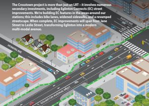 Image is a graphic that shows changes in the streetscape
