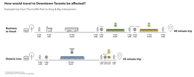 Image shows time savings for Ontario Line, as outlined in the story.