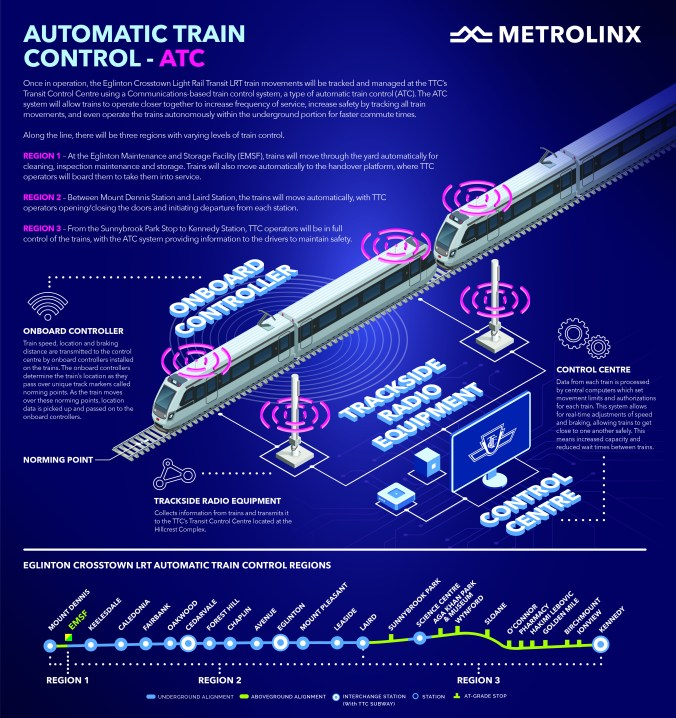 infographic showing how automatic train control technology works