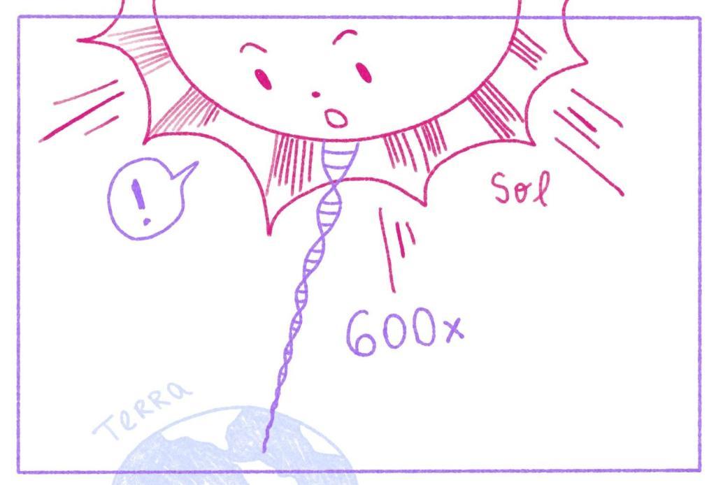 ilustração indicando a distância entre o Sol e a Terra por uma longa fita de DNA