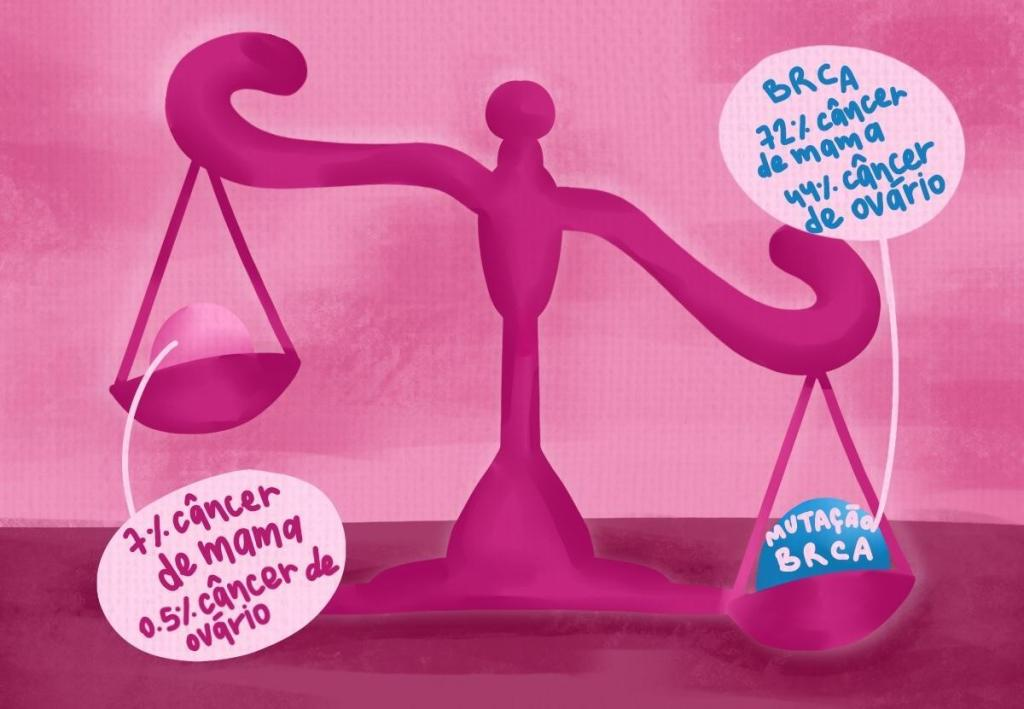 Balança mostrando que a chance de câncer de mama e de ovário aumenta quando o gene BRCA possui mutações