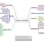 Mengenal Aplikasi CRM (Customer Relationship Management) di Odoo (OpenERP)