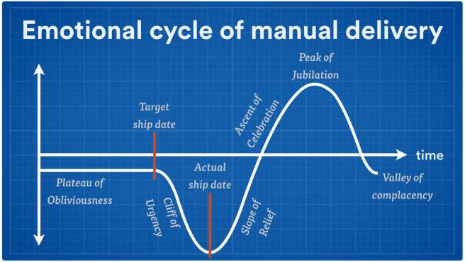 Emotional cycle of manual delivery
