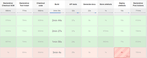 Our CI pipeline in Jenkins composed of several stages
