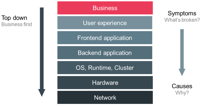 Figure 3: Typical monitoring stack