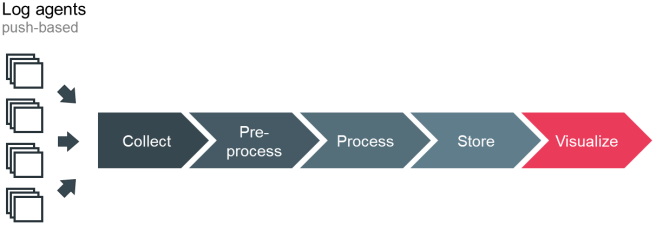 Figure 6: Log management pipeline