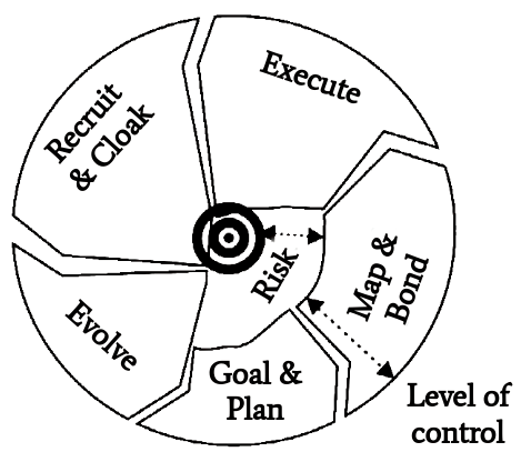 Figure 4: Attack cycle