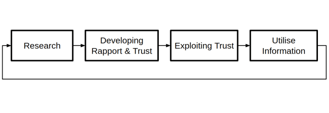 Figure 3: Mitnick attack cycle