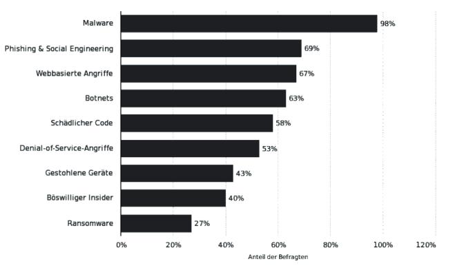 Figure 2: Survey results