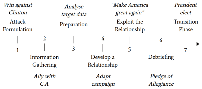 Figure 13: Framework applied on 58th US presidential election