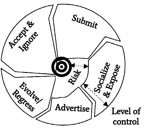 Figure 6: Victim cycle
