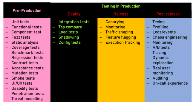 Figure 1: Practices of testing in pre-production and production