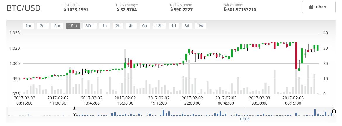 azoto bitcoin)