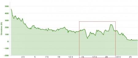 boston marathon elevation